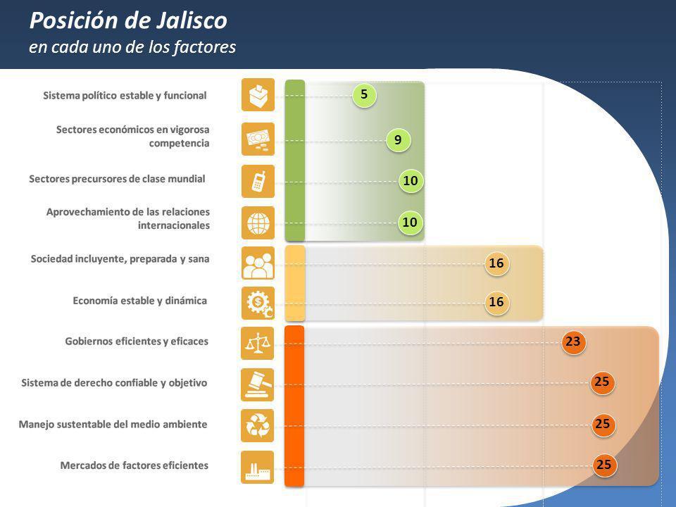 Posición de Jalisco en cada uno de los factores 5 9 10 10 16 16 23 25
