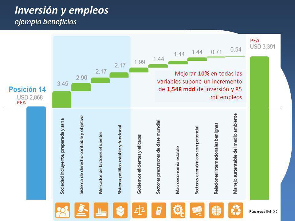 Inversión y empleos ejemplo beneficios