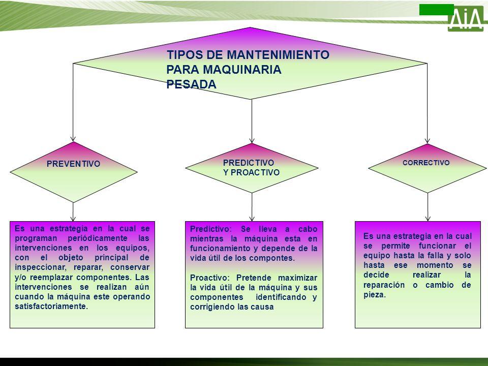 TIPOS DE MANTENIMIENTO PARA MAQUINARIA PESADA