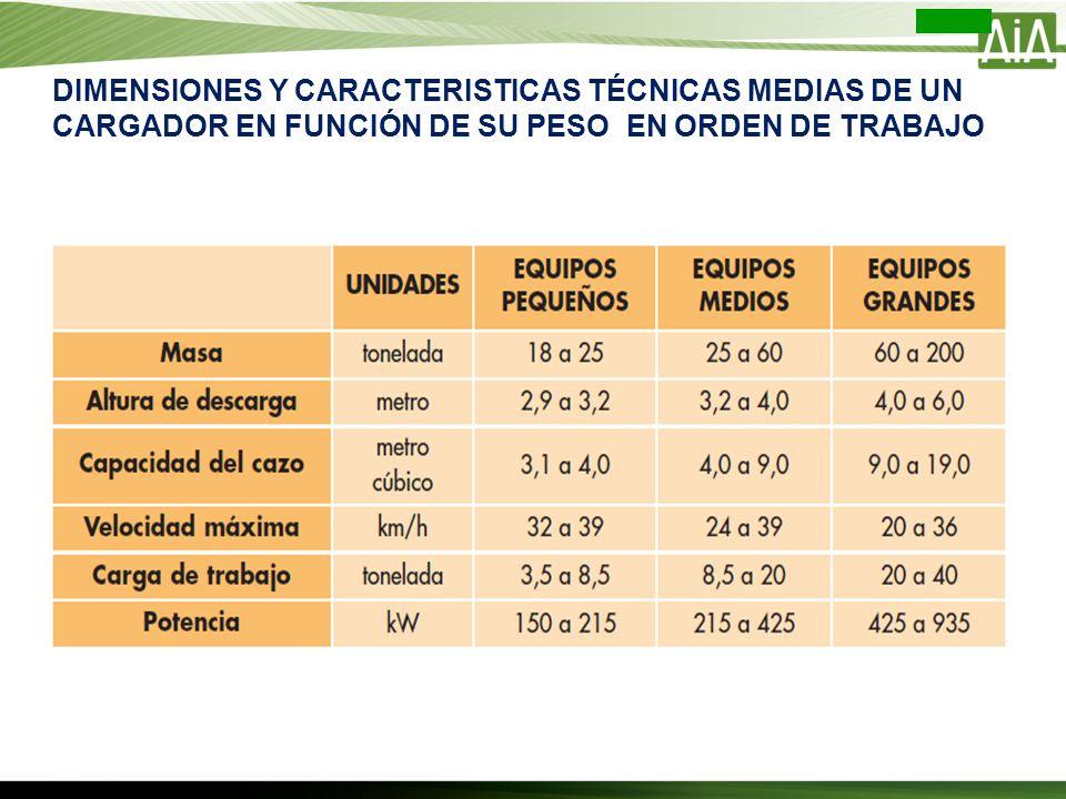 DIMENSIONES Y CARACTERISTICAS TÉCNICAS MEDIAS DE UN CARGADOR EN FUNCIÓN DE SU PESO EN ORDEN DE TRABAJO