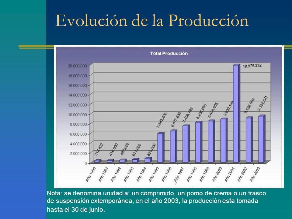 Evolución de la Producción