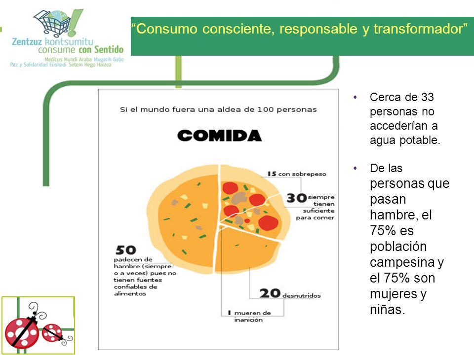 Consumo consciente, responsable y transformador