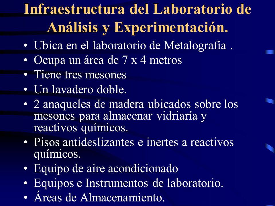 Infraestructura del Laboratorio de Análisis y Experimentación.