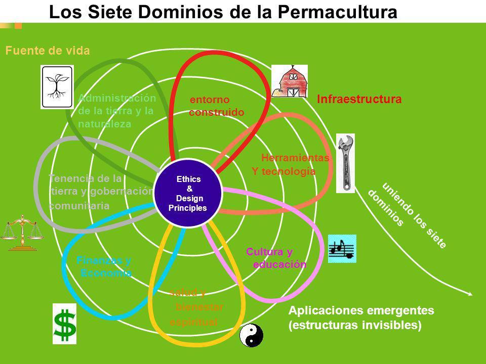 Los Siete Dominios de la Permacultura