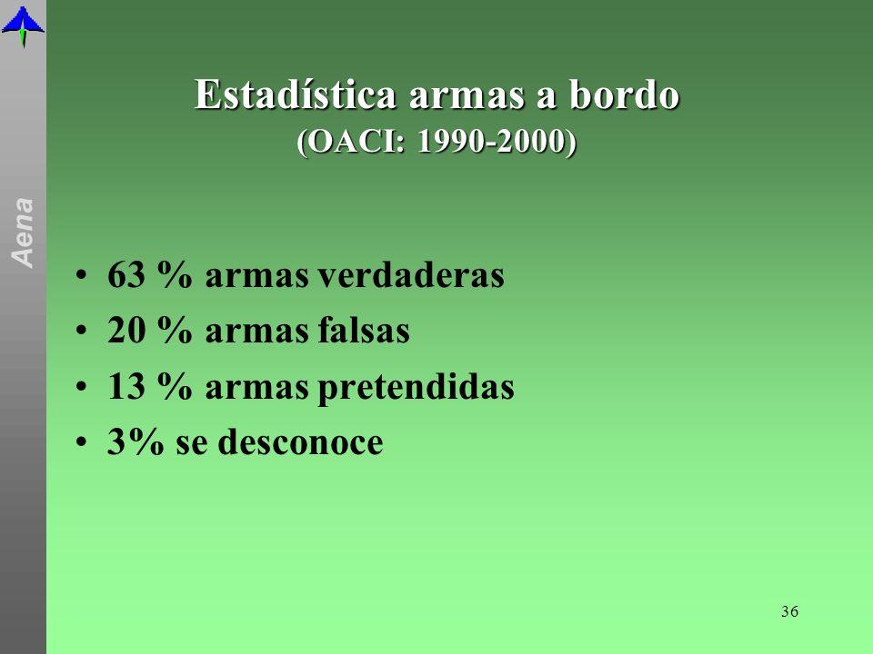 Estadística armas a bordo (OACI: 1990-2000)