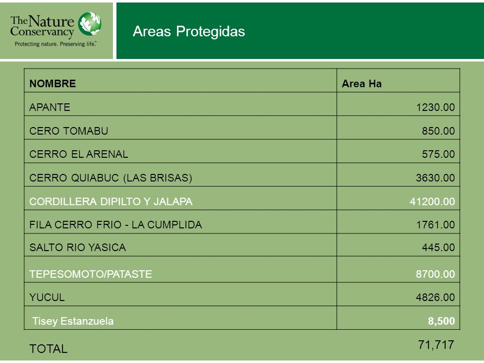 Areas Protegidas 71,717 TOTAL NOMBRE Area Ha APANTE 1230.00