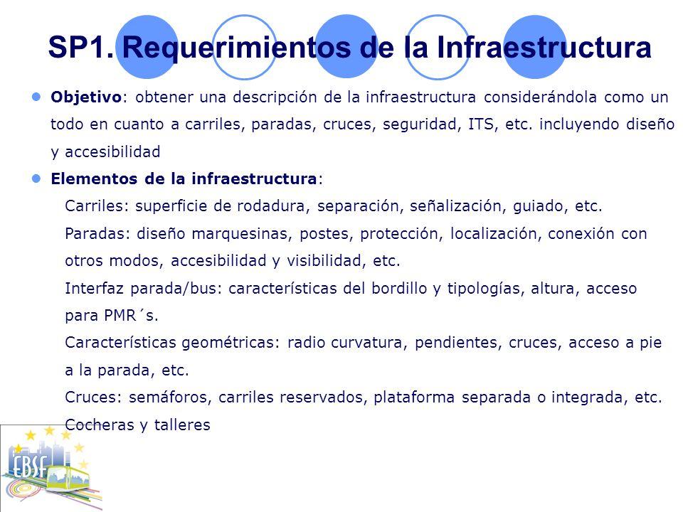 SP1. Requerimientos de la Infraestructura