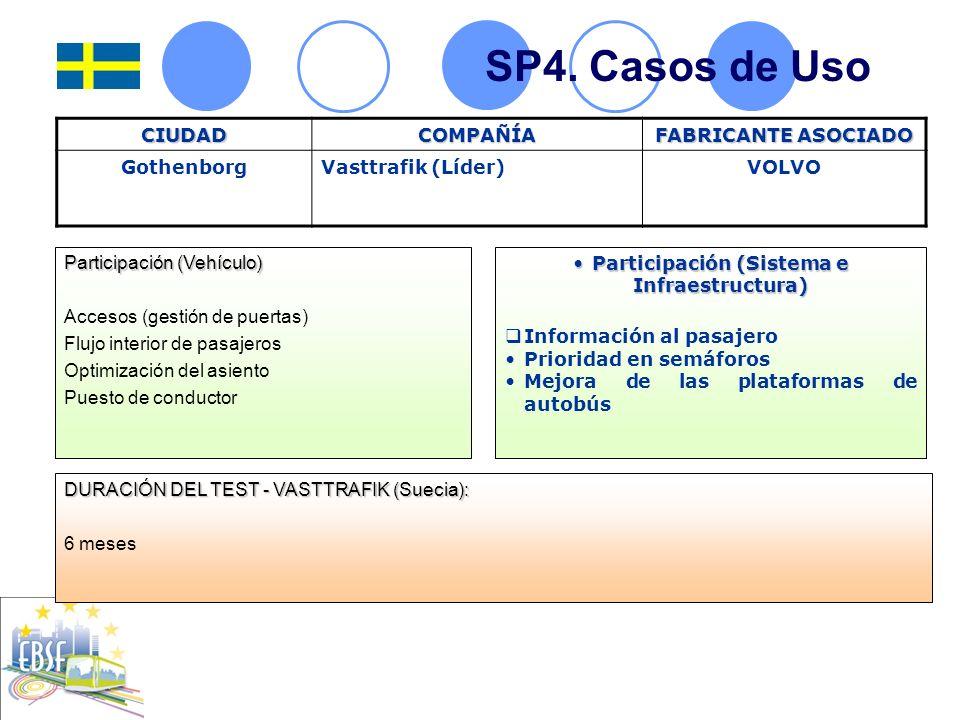 Participación (Sistema e Infraestructura)