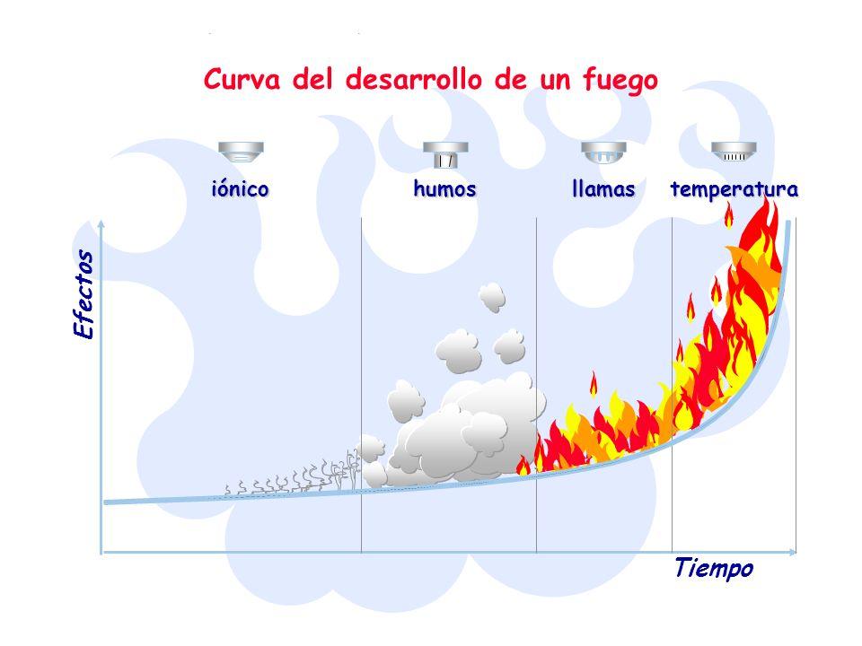 Curva del desarrollo de un fuego