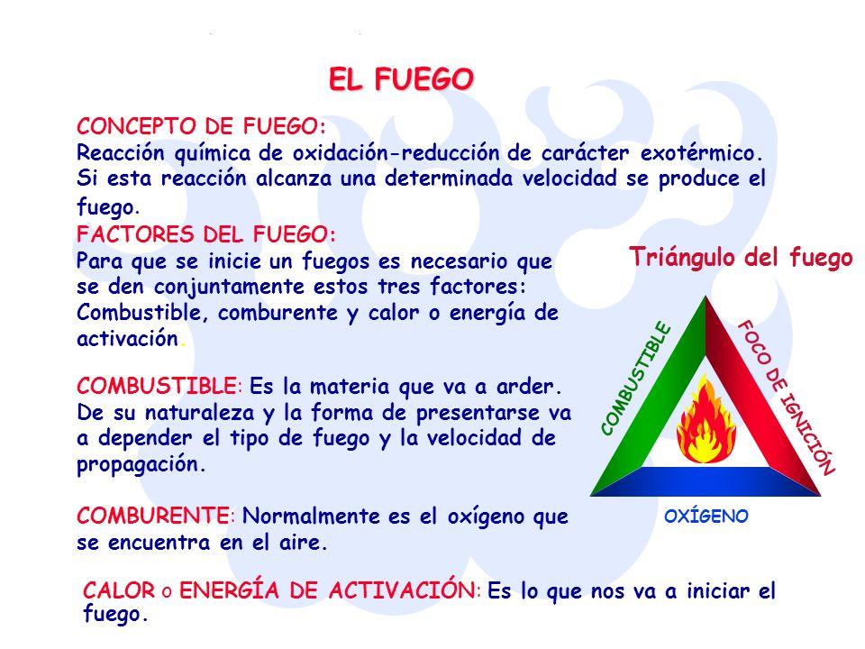 EL FUEGO Triángulo del fuego CONCEPTO DE FUEGO: