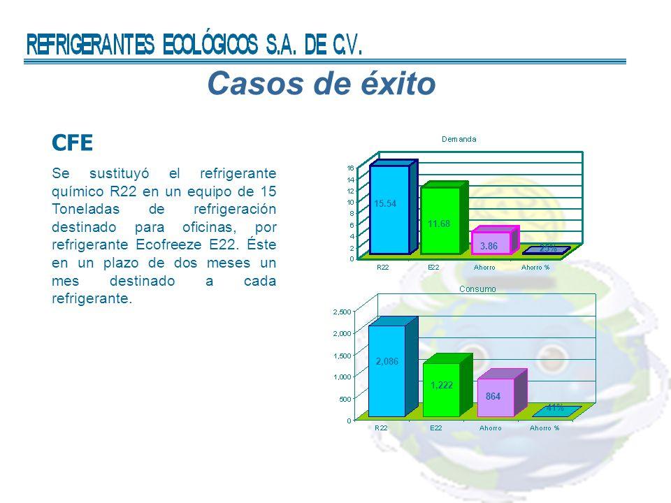 Casos de éxito CFE.