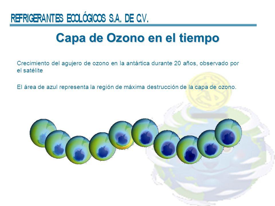 Capa de Ozono en el tiempo