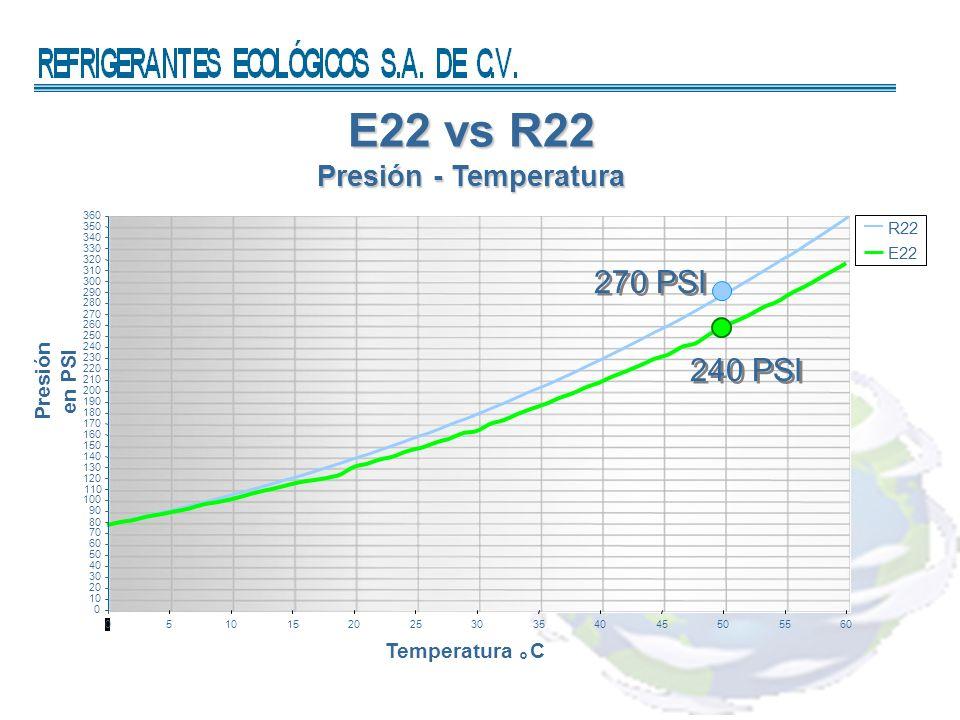 E22 vs R22 Presión - Temperatura