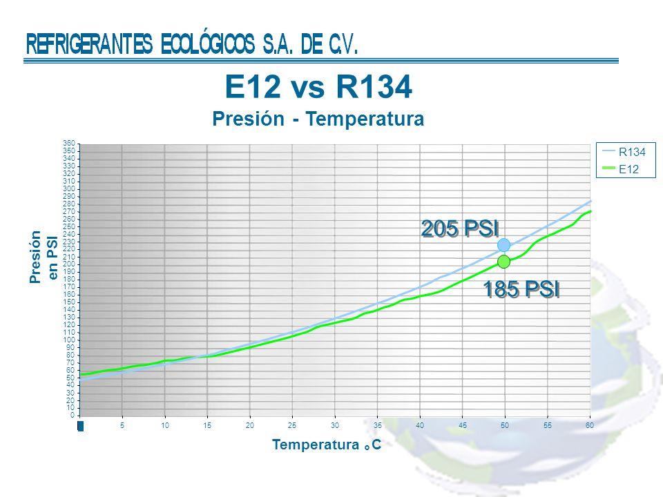 E12 vs R134 Presión - Temperatura