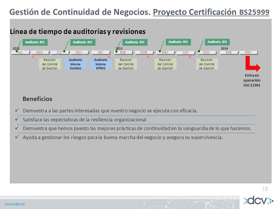 Auditoría Interna Deloitte Auditoría Interna KPMG