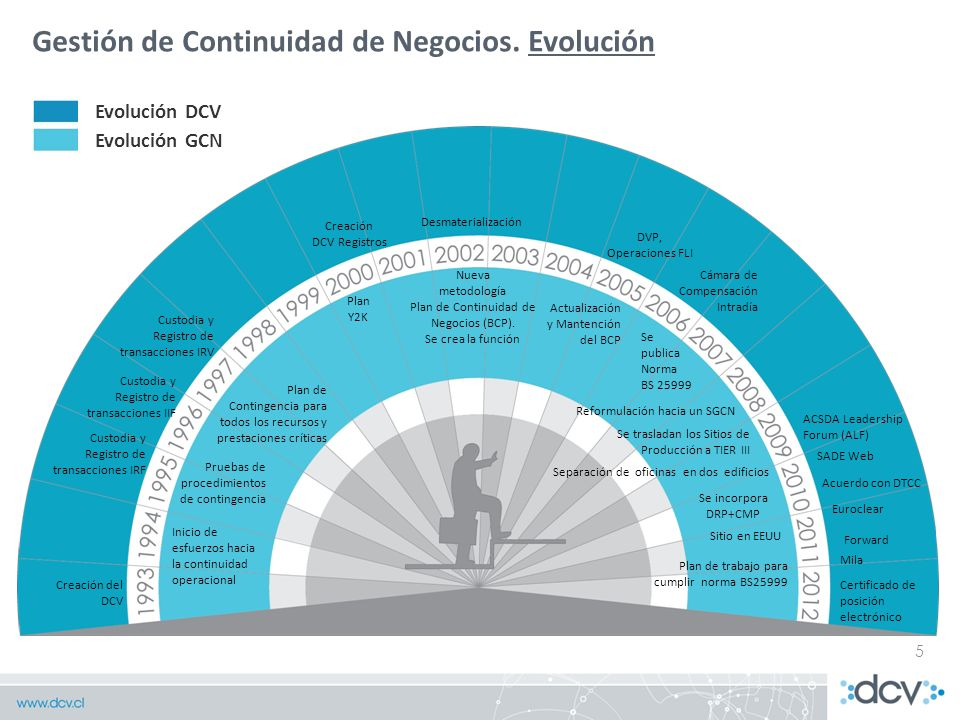 metodología Plan de Continuidad de Negocios (BCP).