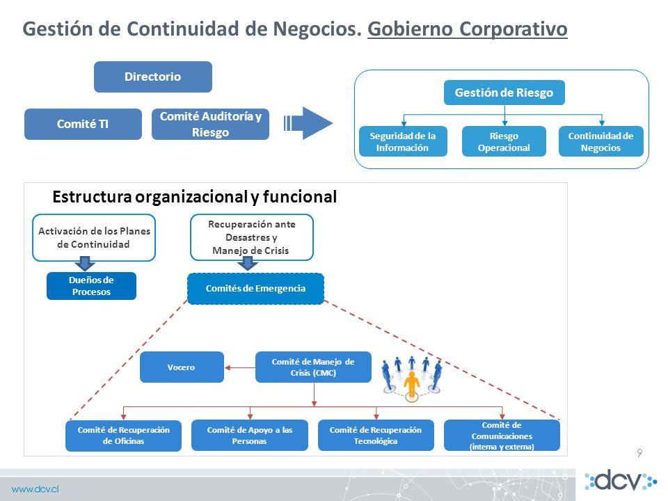 Gestión de Continuidad de Negocios. Gobierno Corporativo