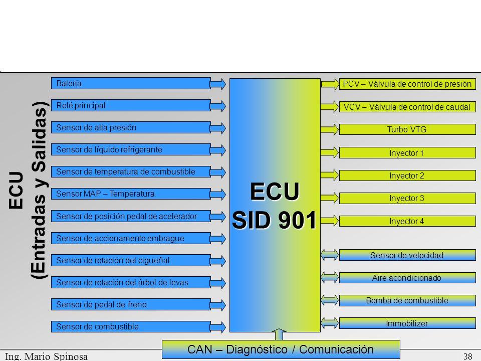 ECU SID 901 (Entradas y Salidas) ECU CAN – Diagnóstico / Comunicación