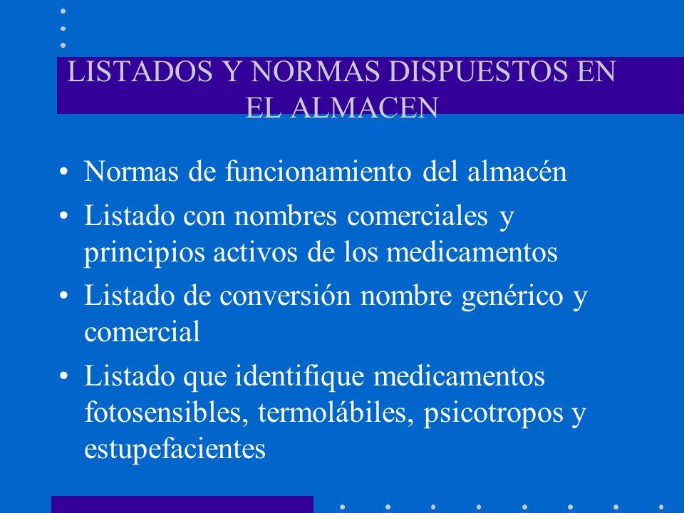 LISTADOS Y NORMAS DISPUESTOS EN EL ALMACEN