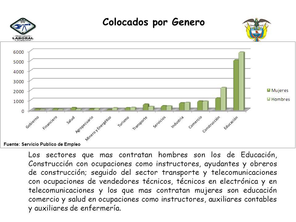 Colocados por Genero Res en las sexctrores de educacio. Fuente: Servicio Publico de Empleo.