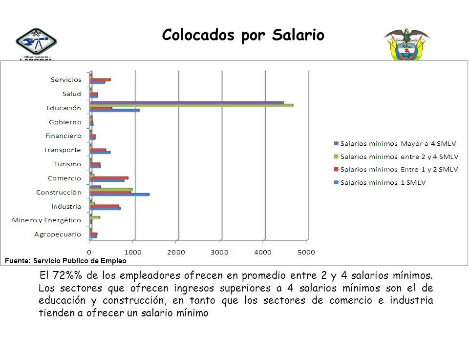 Colocados por Salario Fuente: Servicio Publico de Empleo.