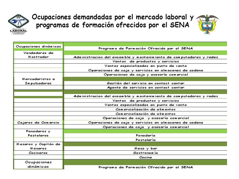 Ocupaciones demandadas por el mercado laboral y programas de formación ofrecidos por el SENA