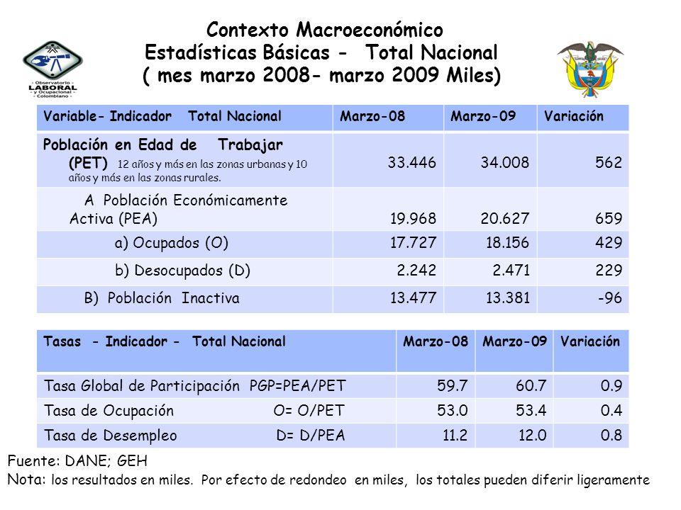 Estadísticas Básicas - Total Nacional
