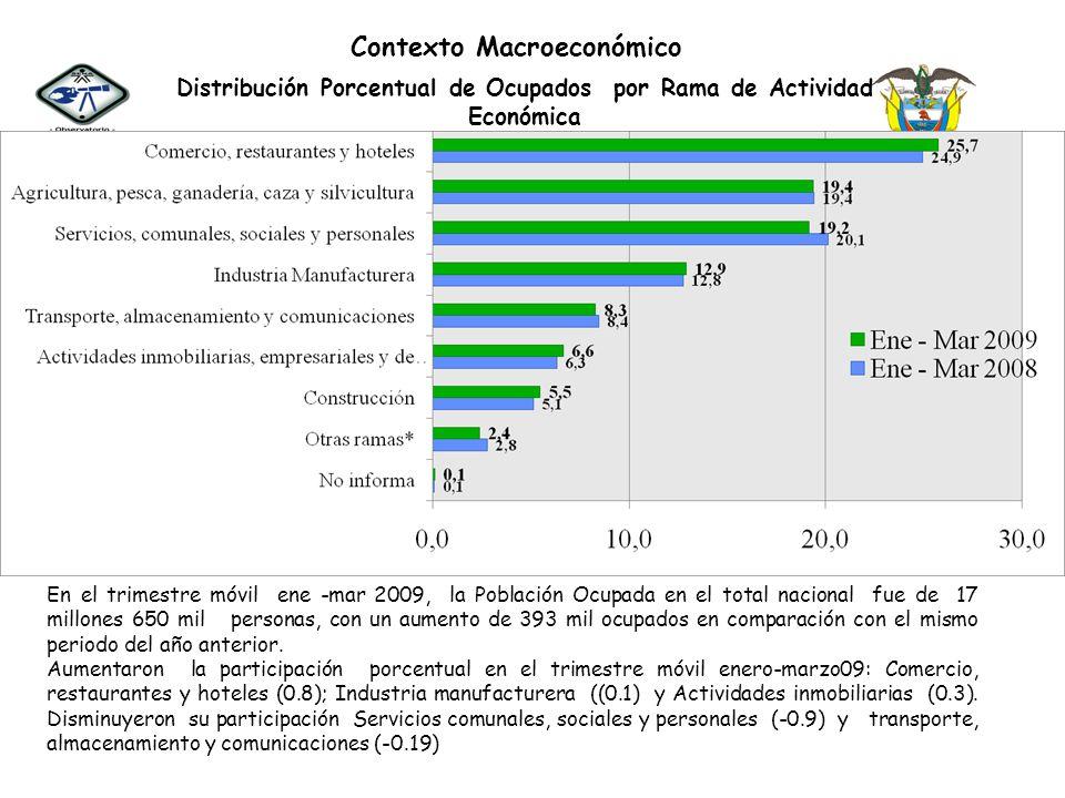 Contexto Macroeconómico