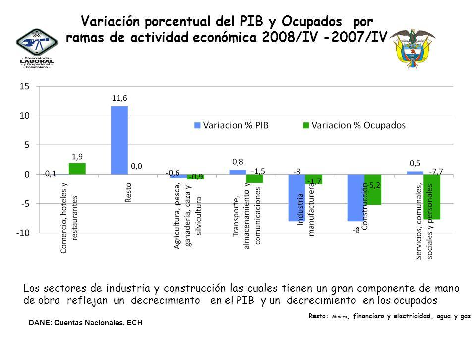 Variación porcentual del PIB y Ocupados por ramas de actividad económica 2008/IV -2007/IV