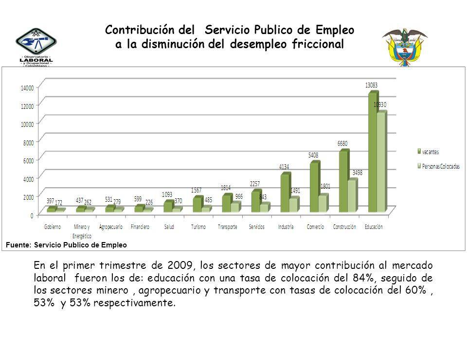 Contribución del Servicio Publico de Empleo a la disminución del desempleo friccional