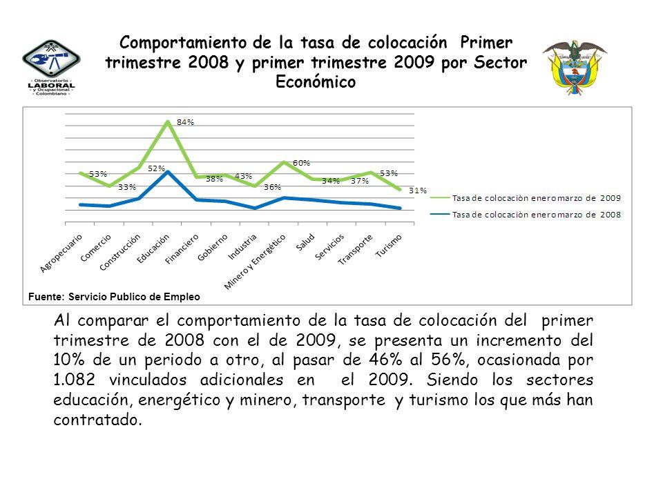 Comportamiento de la tasa de colocación Primer trimestre 2008 y primer trimestre 2009 por Sector Económico