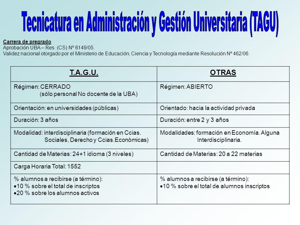 Tecnicatura en Administración y Gestión Universitaria (TAGU)