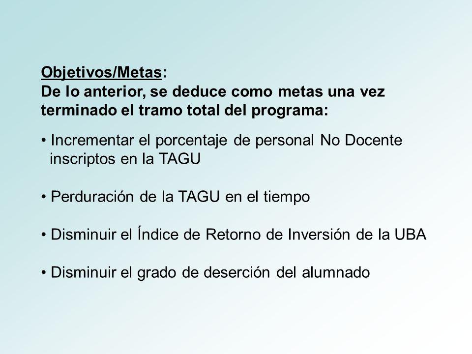 Objetivos/Metas: De lo anterior, se deduce como metas una vez terminado el tramo total del programa: