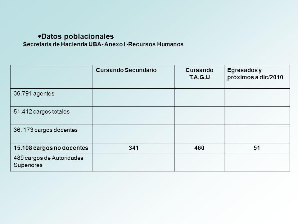 Datos poblacionales Secretaría de Hacienda UBA- Anexo I -Recursos Humanos. Cursando Secundario. Cursando T.A.G.U.