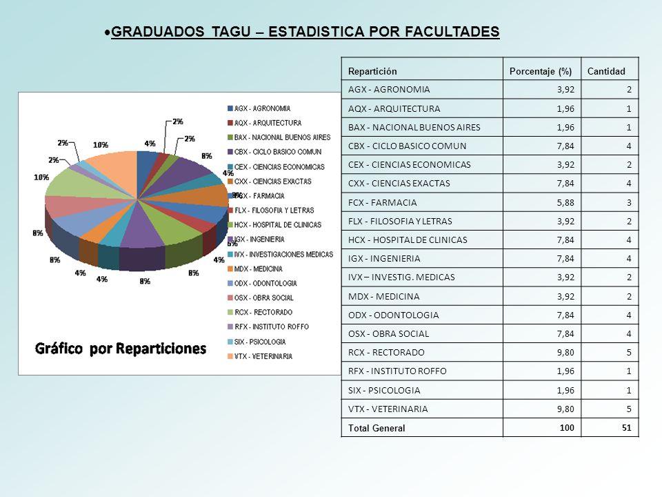 GRADUADOS TAGU – ESTADISTICA POR FACULTADES