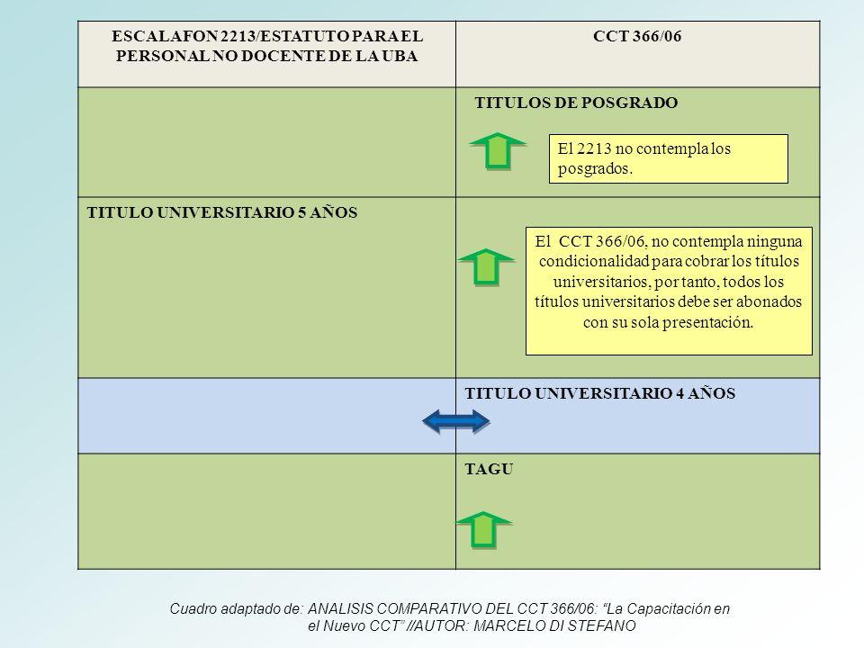 ESCALAFON 2213/ESTATUTO PARA EL PERSONAL NO DOCENTE DE LA UBA