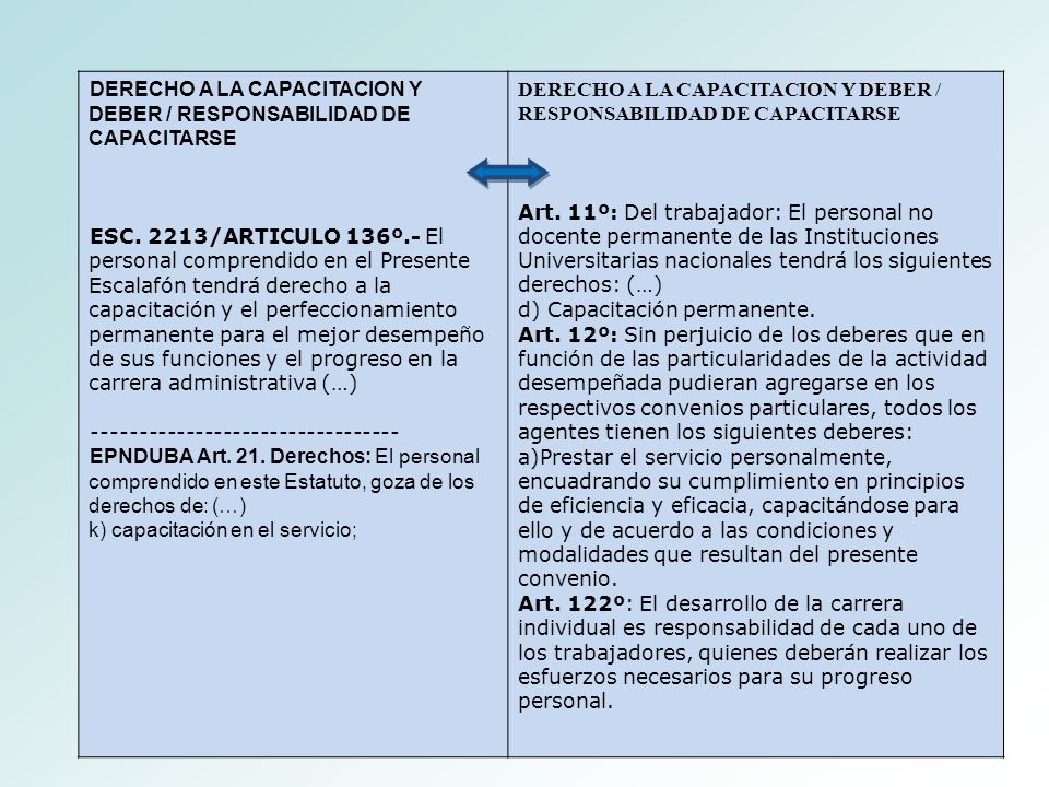 DERECHO A LA CAPACITACION Y DEBER / RESPONSABILIDAD DE CAPACITARSE