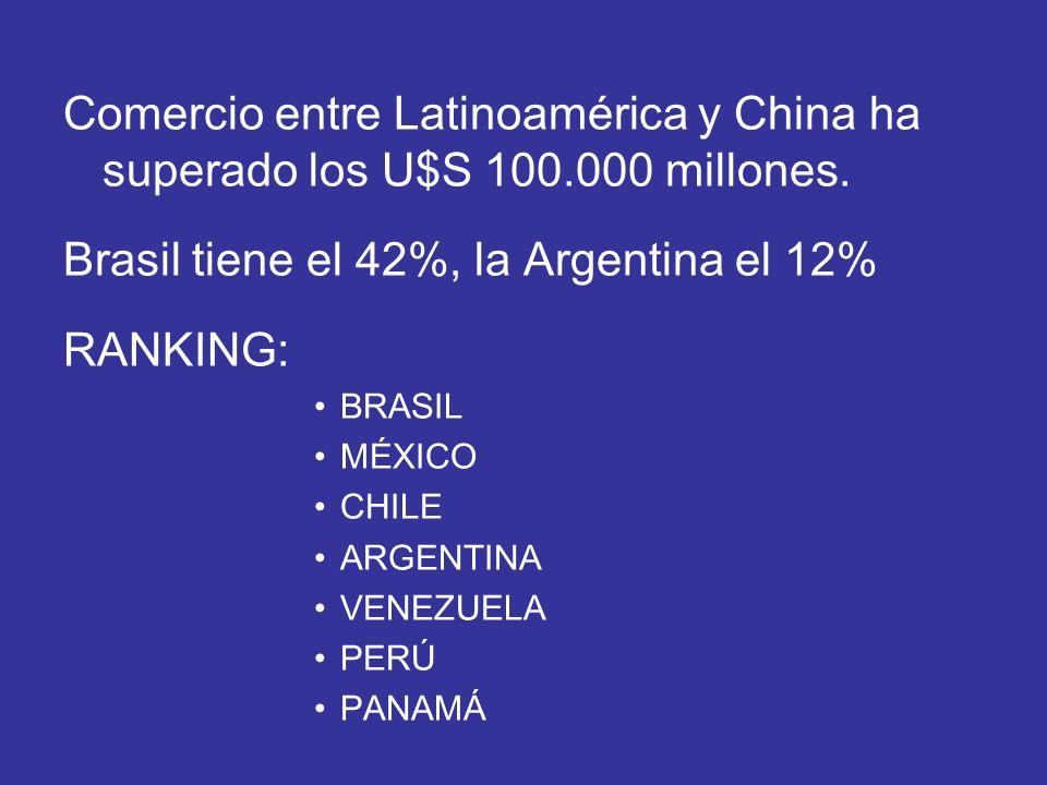 Brasil tiene el 42%, la Argentina el 12% RANKING: