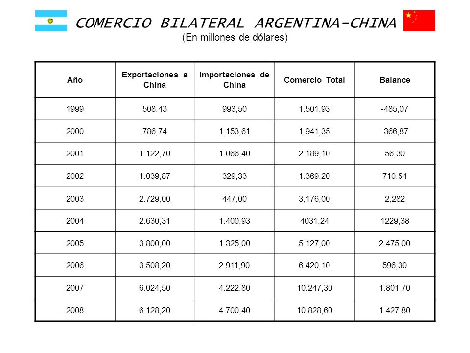 COMERCIO BILATERAL ARGENTINA-CHINA (En millones de dólares)