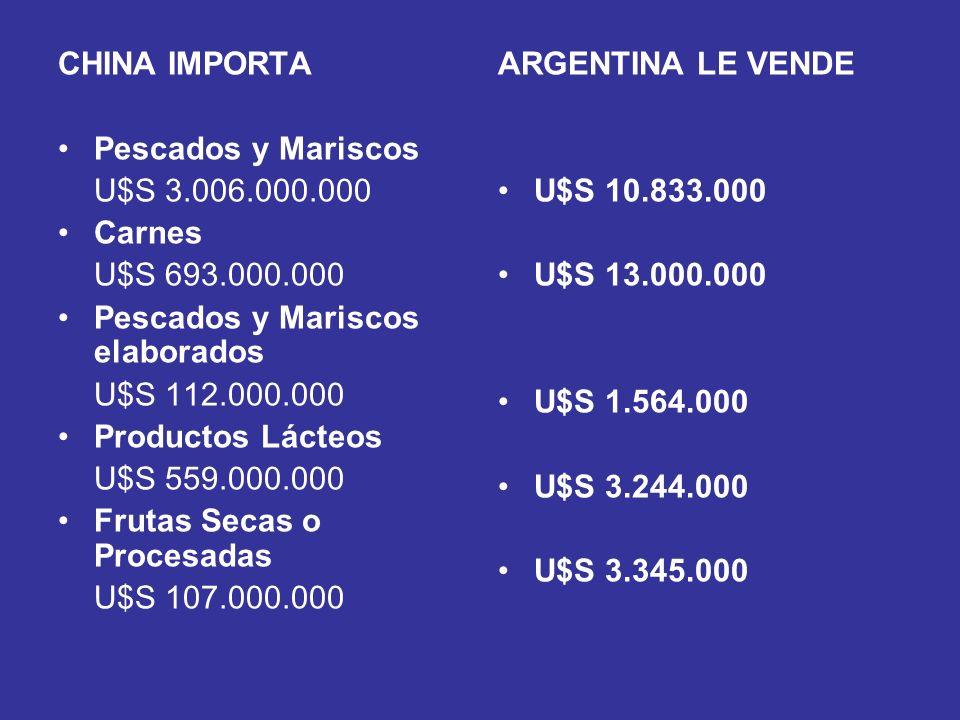 CHINA IMPORTA Pescados y Mariscos. U$S 3.006.000.000. Carnes. U$S 693.000.000. Pescados y Mariscos elaborados.