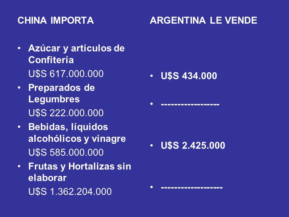 CHINA IMPORTA Azúcar y artículos de Confitería. U$S 617.000.000. Preparados de Legumbres. U$S 222.000.000.