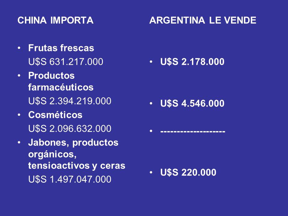 CHINA IMPORTA Frutas frescas. U$S 631.217.000. Productos farmacéuticos. U$S 2.394.219.000. Cosméticos.