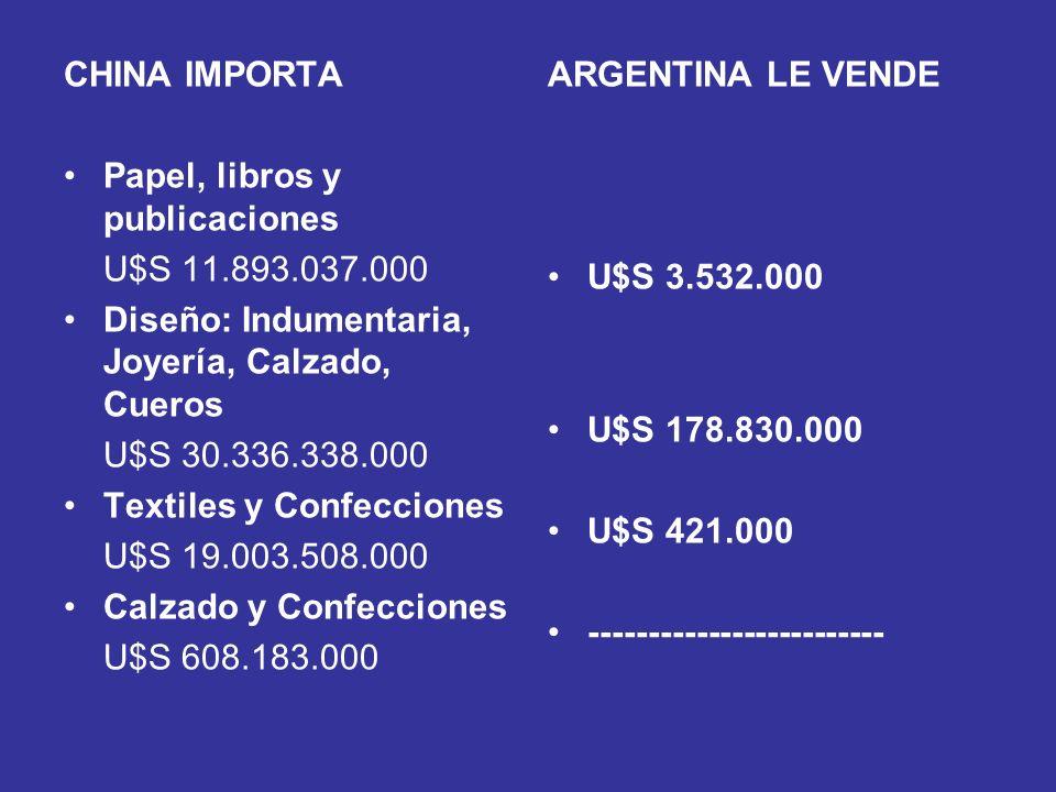 CHINA IMPORTA Papel, libros y publicaciones. U$S 11.893.037.000. Diseño: Indumentaria, Joyería, Calzado, Cueros.