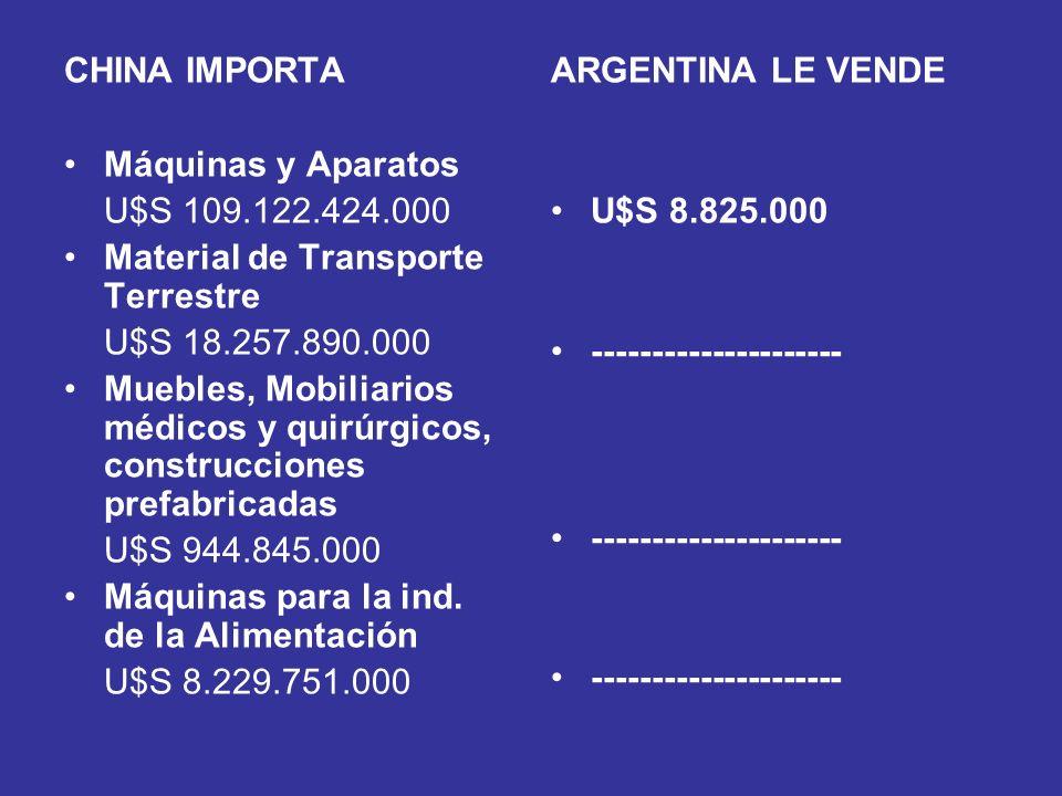 CHINA IMPORTA Máquinas y Aparatos. U$S 109.122.424.000. Material de Transporte Terrestre. U$S 18.257.890.000.
