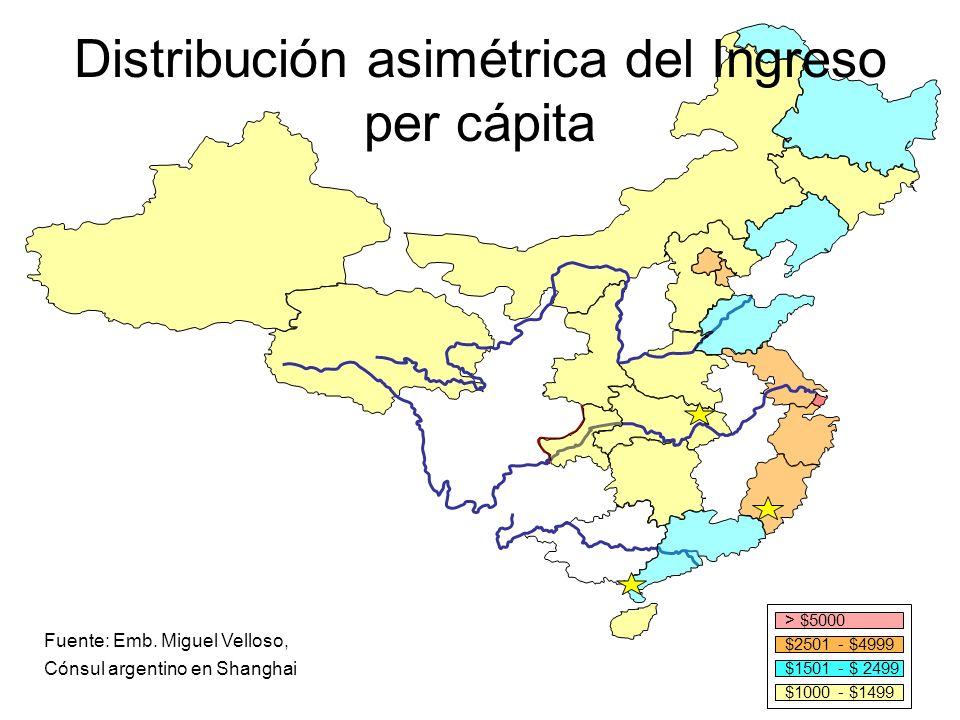Distribución asimétrica del Ingreso per cápita