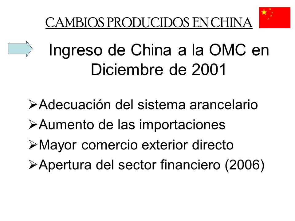 CAMBIOS PRODUCIDOS EN CHINA