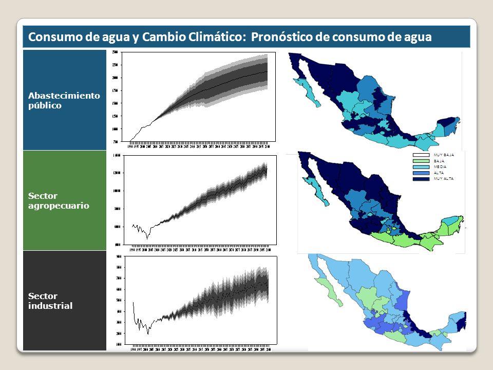 Consumo de agua y Cambio Climático: Pronóstico de consumo de agua