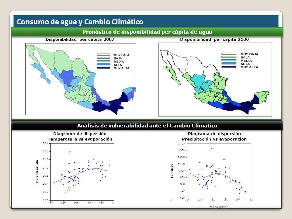 Consumo de agua y Cambio Climático