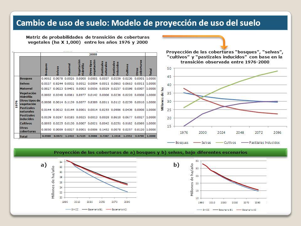 Cambio de uso de suelo: Modelo de proyección de uso del suelo