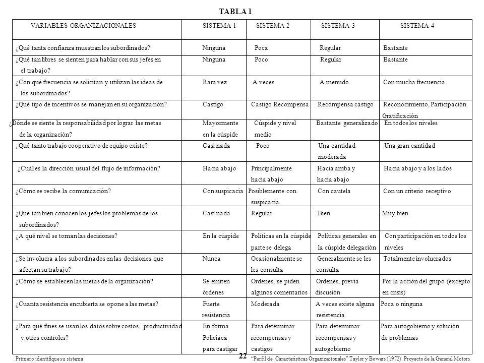 TABLA 1 VARIABLES ORGANIZACIONALES SISTEMA 1 SISTEMA 2 SISTEMA 3 SISTEMA 4.